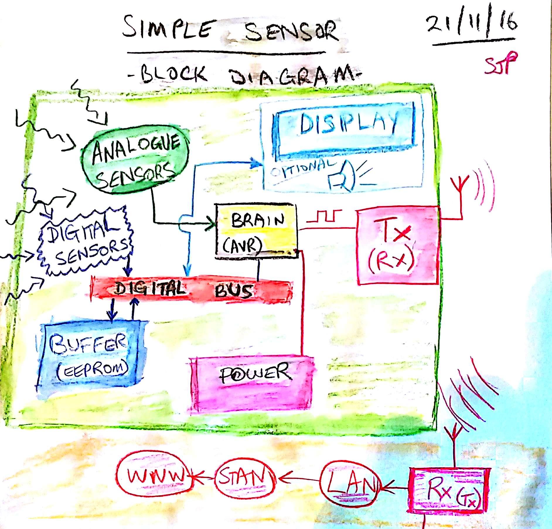 Block diagram for a generic wireless sensor node ccuart Gallery